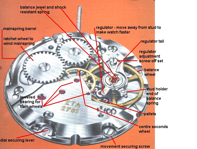 Watch movement manufacturers